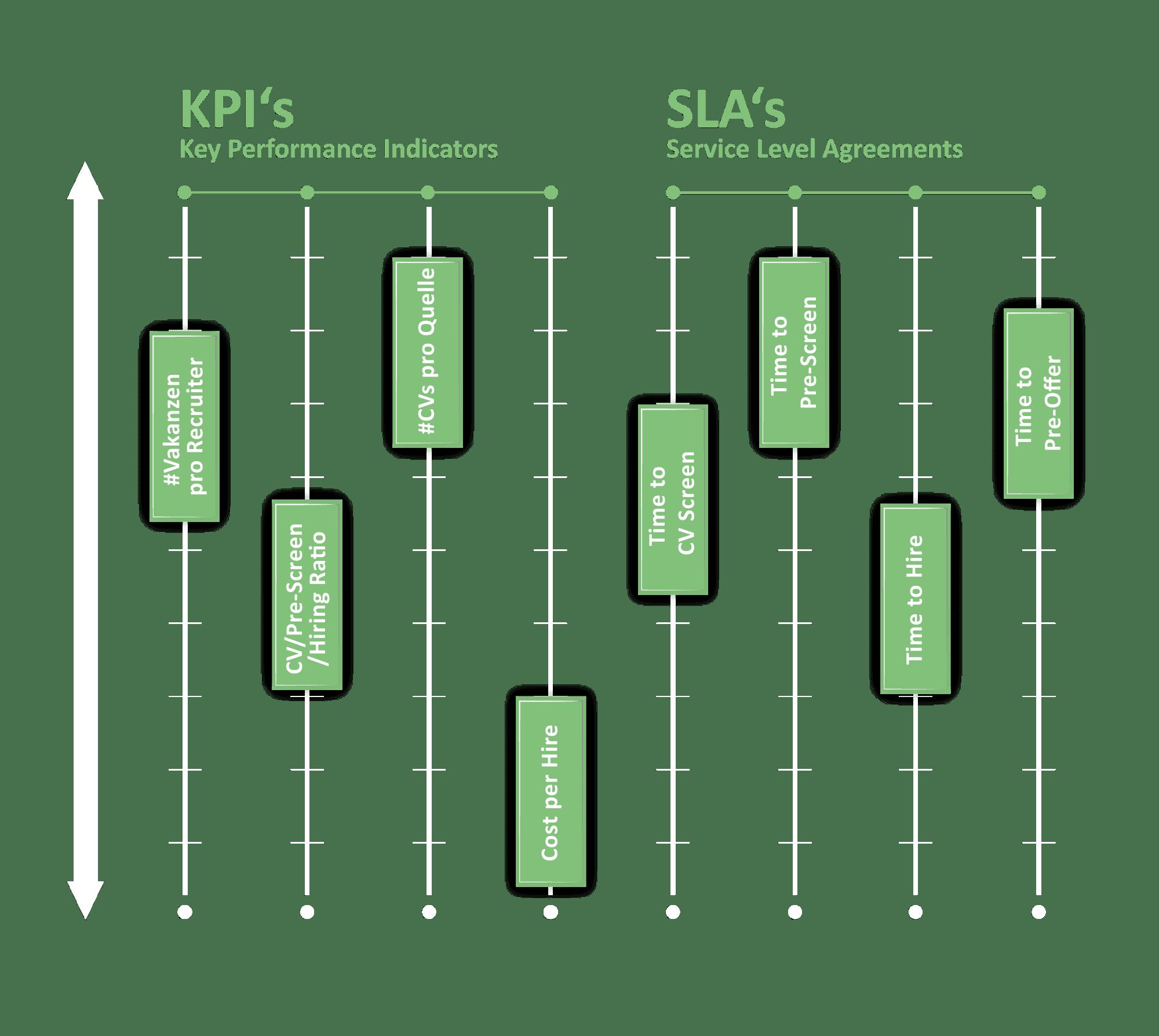 KPIs_SLAs_Regler